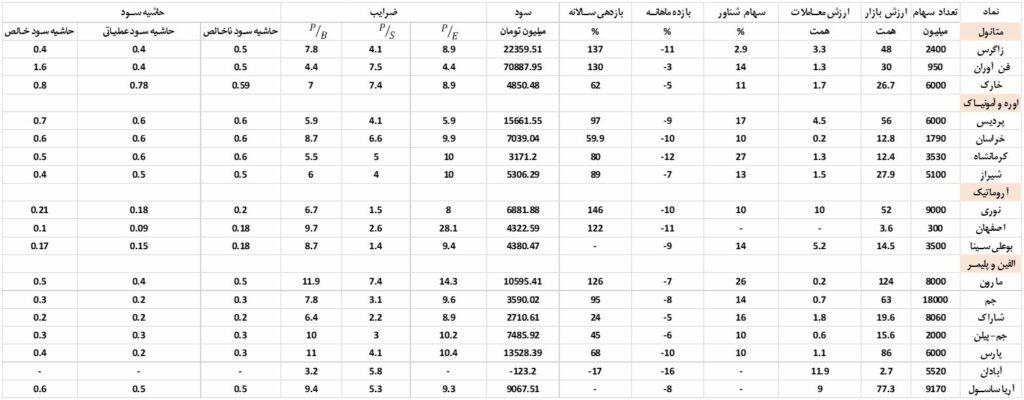 مقایسه عملکرد شرکتهای پتروشیمی