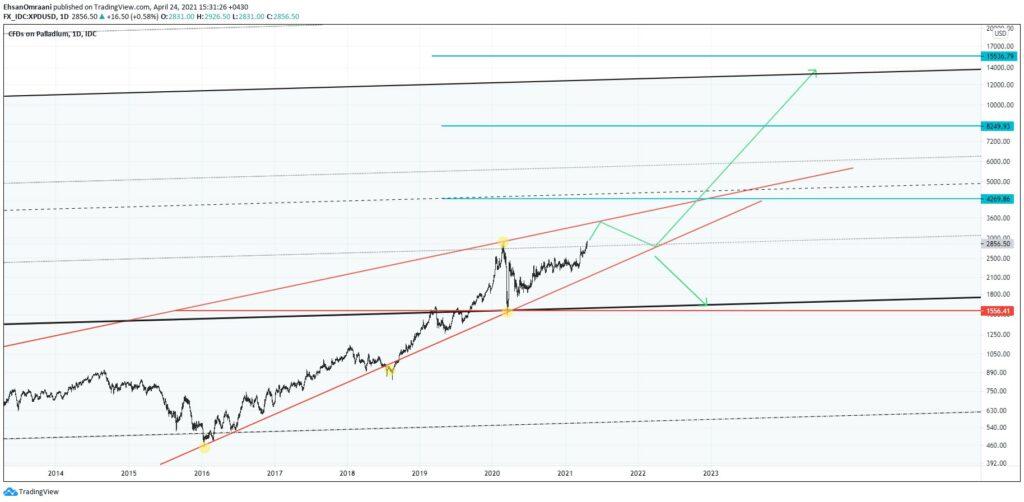 تحلیل تکنیکال قیمت پالادیوم تایم (فریم روزانه)