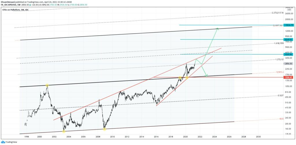 تحلیل تکنیکال قیمت پالادیوم تایم (فریم هفتگی)