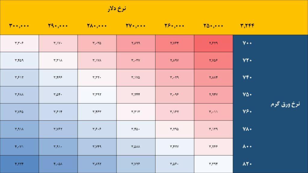 نگاهی به وضعیت بنیادی شرکت فولاد امیرکبیر کاشان (فجر)   30 فروردین 1400