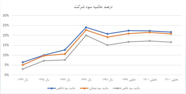 تحلیل بنیادی شرکت فولاد امیرکبیر کاشان   30 فروردین 1400