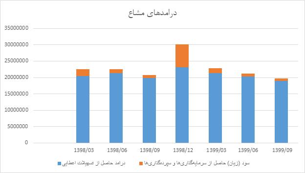 تحلیل بنیادی بانک پارسیان(وپارس) | یکم اردیبهشت 1400