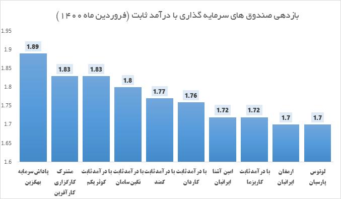 عملکرد بهترین صندوق های درآمد ثابت در فروردین ماه 1400 به شرح زیر است: