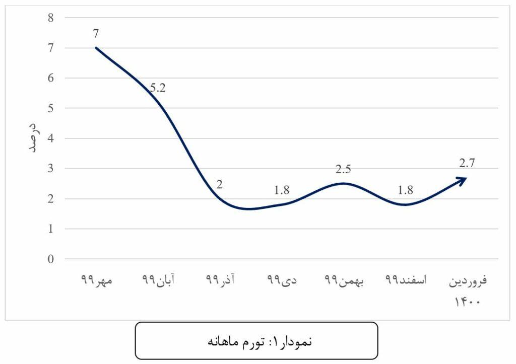 بررسی نرخ تورم و تاثیر آن بر خانوارها