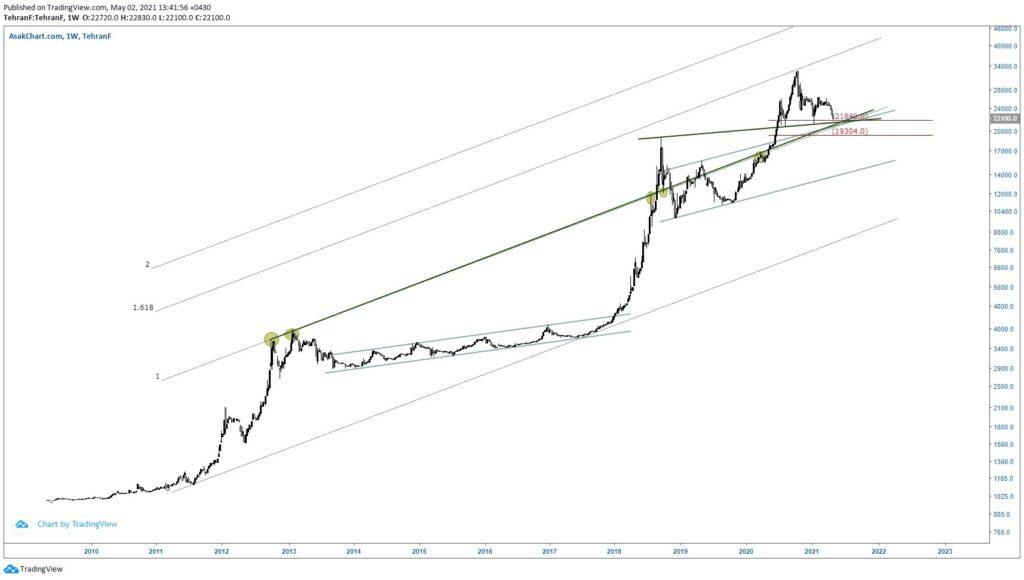 نمودار تحلیل تکنیکال دلار (تایم فریم هفتگی)