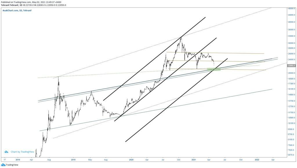 نمودار تحلیل تکنیکال دلار (تایم فریم روزانه)