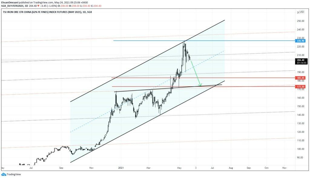 نمودار تحلیل تکنیکال قیمت سنگ آهن