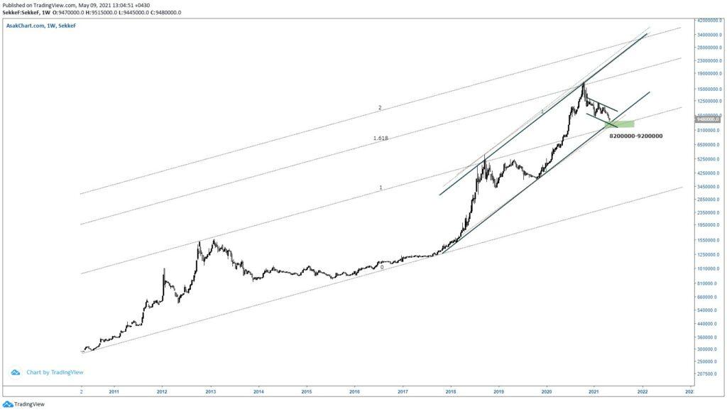 نمودار تحلیل تکنیکال قیمت سکه 19 اردیبهشت1400