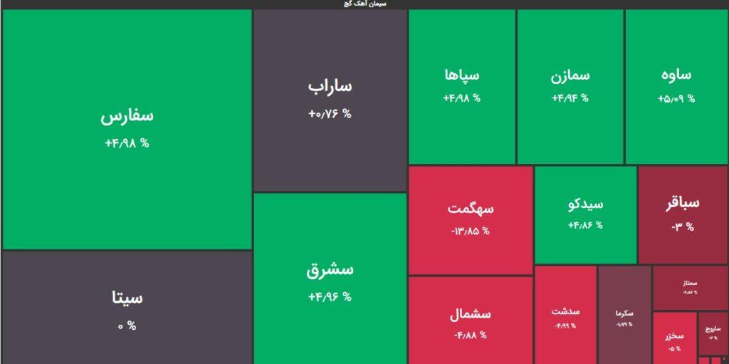 بهترین نمادهای گروه سیمان در بازار امروز | 2 خرداد 1400