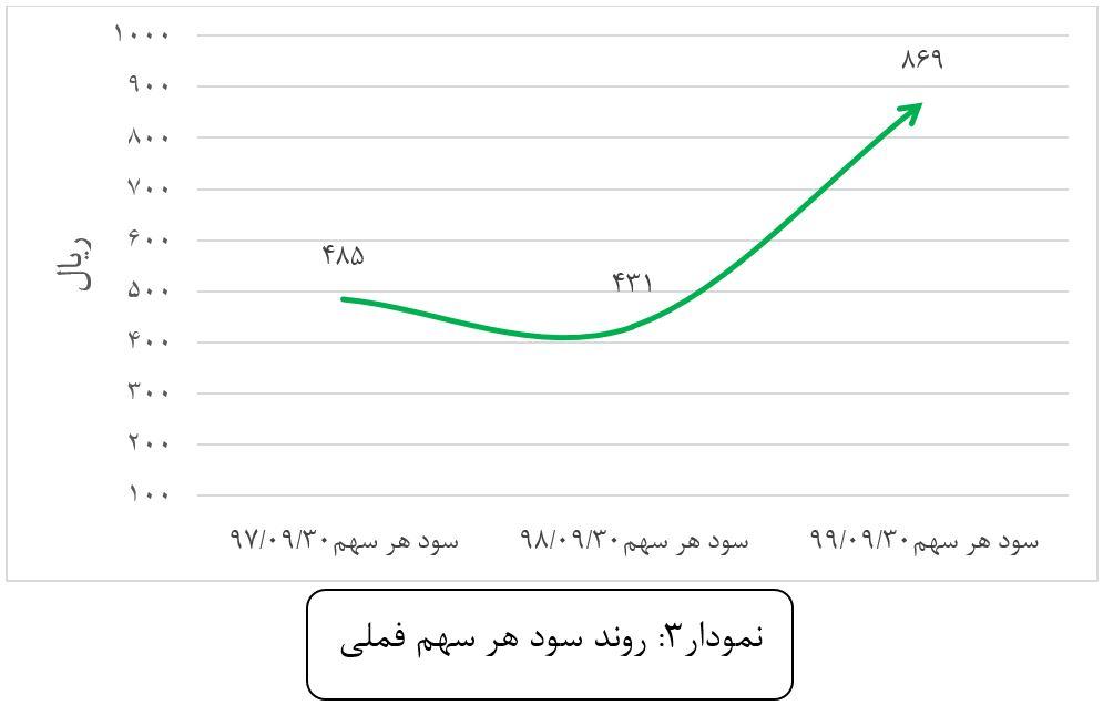 تحلیل بنیادی شرکت ملی صنایع مس ایران با نماد بورسی فملی