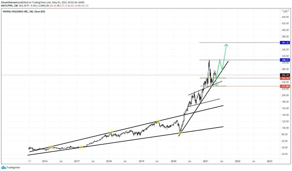 نمودار هفتگی تحلیل تکنیکال سهام کمپانی پیپال