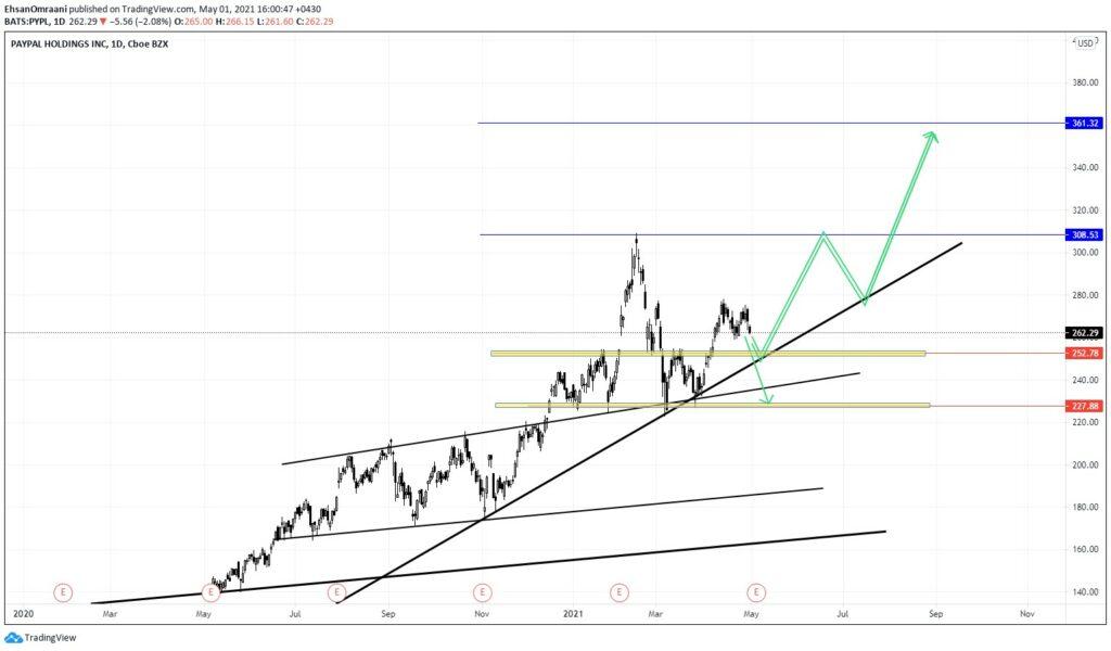 نمودار روزانه تحلیل تکنیکال سهام کمپانی پیپال