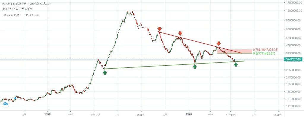 نمودار تحلیل تکنیکال شاخص گروه فرآورده های نفتی