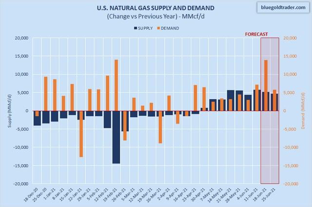 افزایش هماهنگ قیمتهای جهانی گاز طبیعی با نفت خام تحلیل تکنیکال قیمت گاز طبیعی