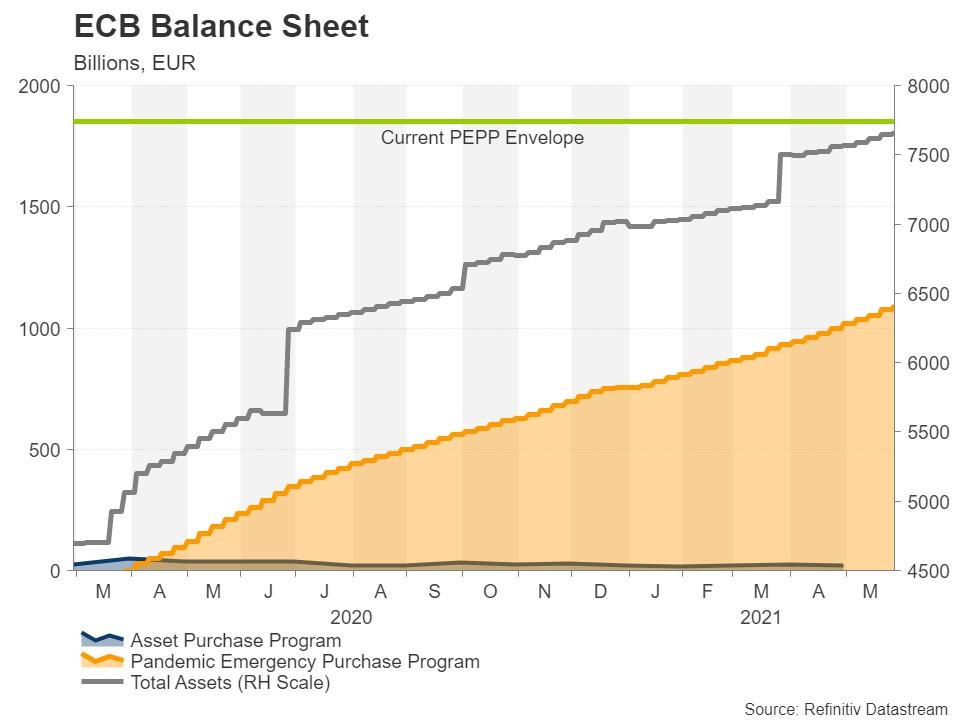 تصمیمات بانک مرکزی اروپا در هفته های پیش رو؛ یورو تضعیف خواهد شد یا تقویت؟