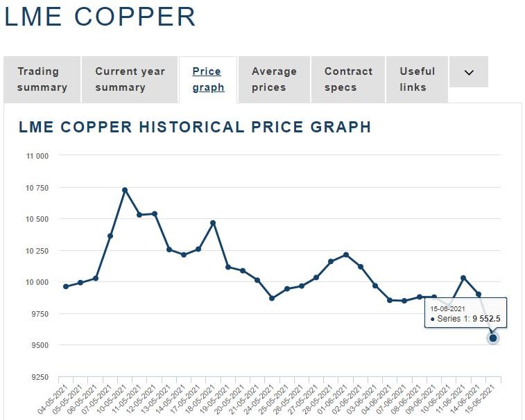 مس در سراشیبی؛ آیا زمان اصلاح قیمت های جهانی مس فرا رسیده است؟تحلیل تکنیکال نمودار قیمت مس