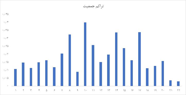 تحلیل مسکن تهران   بهار 1400
