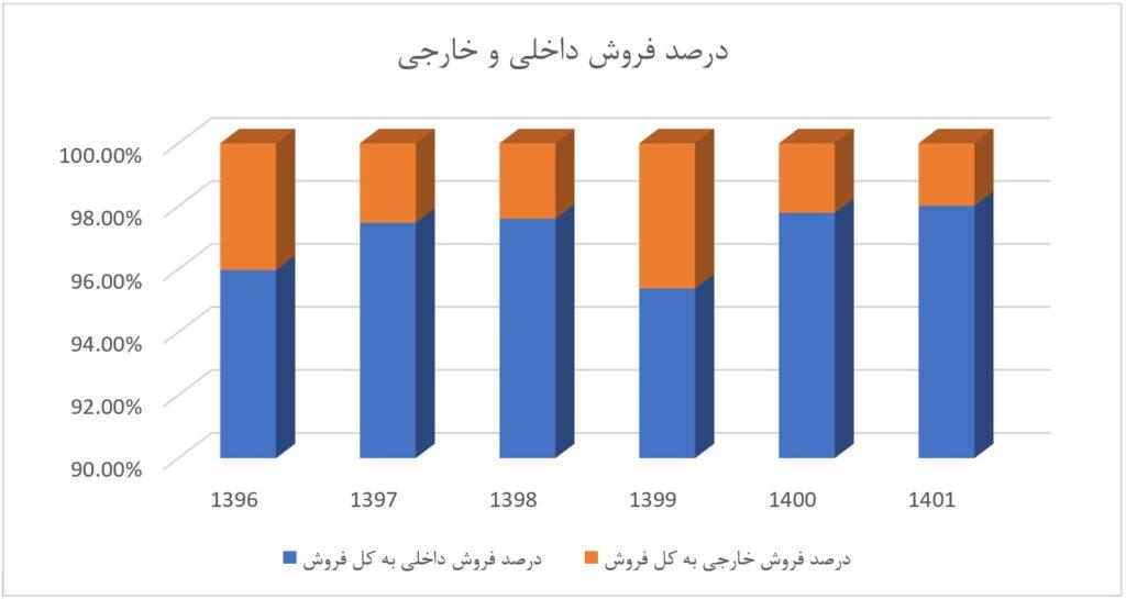 تحلیل بنیادی شرکت گلتاش با نماد بورسی شگل | 31 خرداد 1400