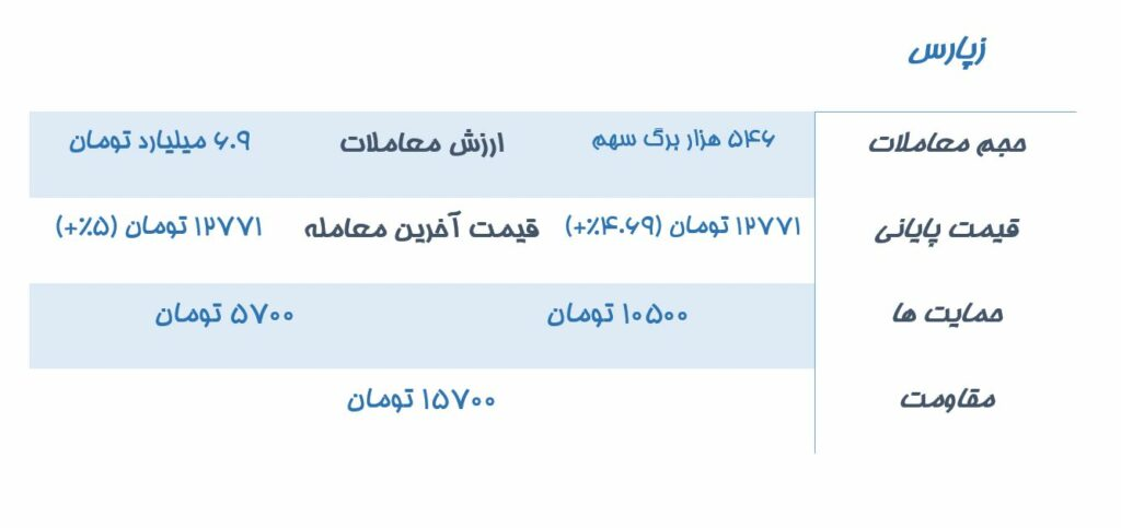 تحلیل و بررسی 5 نماد درخواستی کاربران سیگنال تحلیل نماد بورسی زپارس