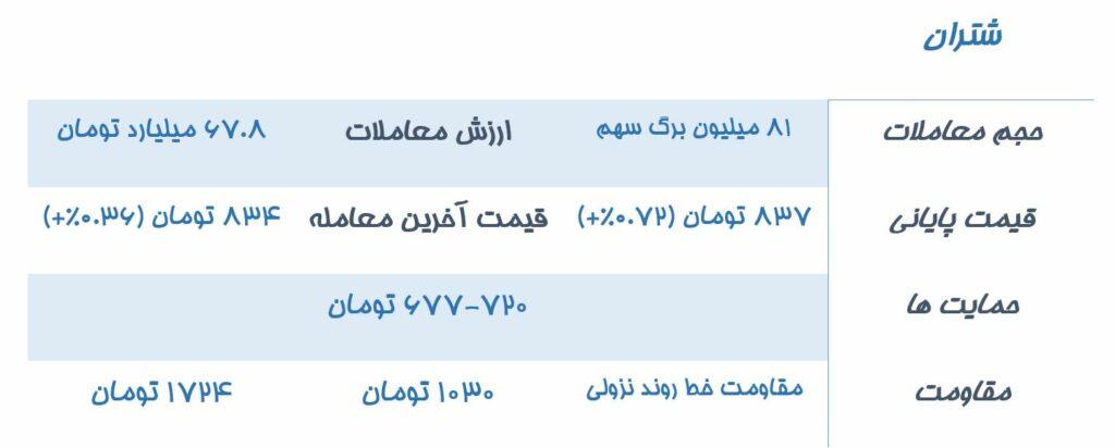 تحلیلن نمادهای درخواستی مخاطبان سیگنال نمودار تحلیل تکنیکال نماد بورسی شتران