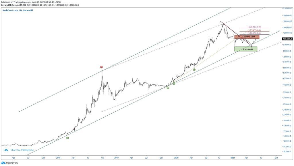 نمودار تحلیل تکنیکال طلا 18 عیار