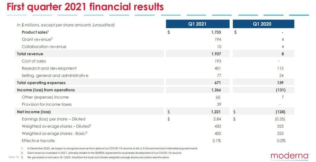 تحلیل تکنیکال سهام شرکت مدرنا عبور قیمت سهام مدرنا از سقف تاریخی!