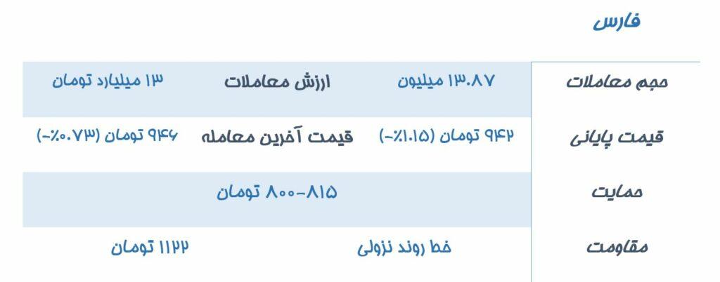 تحلیلن نمادهای درخواستی مخاطبان سیگنال نمودار تحلیل تکنیکال نماد بورسی فارس