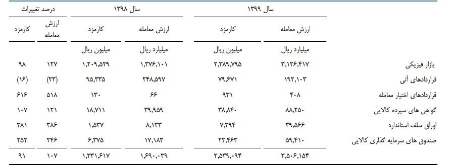 بررسی عملکرد فراکابیها در سال 1399
