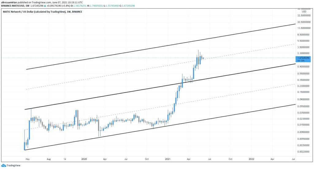 نمودار تحلیل تکنیکال قیمت ارز دیجیتال ماتیک MATIC (هفتگی)
