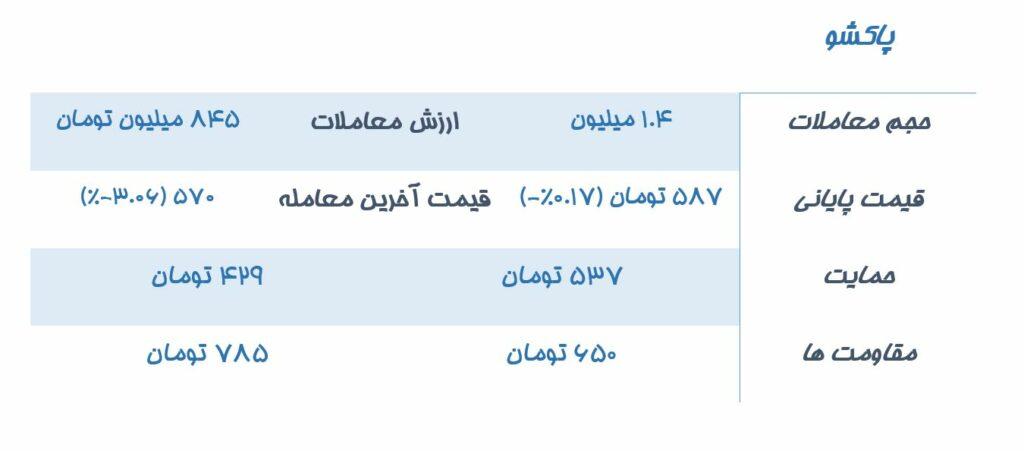 تحلیل و بررسی 5 نماد درخواستی کاربران سیگنال تحلیل نماد بورسی فایرا