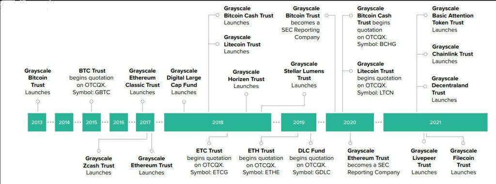 همه چیز در مورد صندوق سرمایهگذاری گری اسکیل (Grayscale)