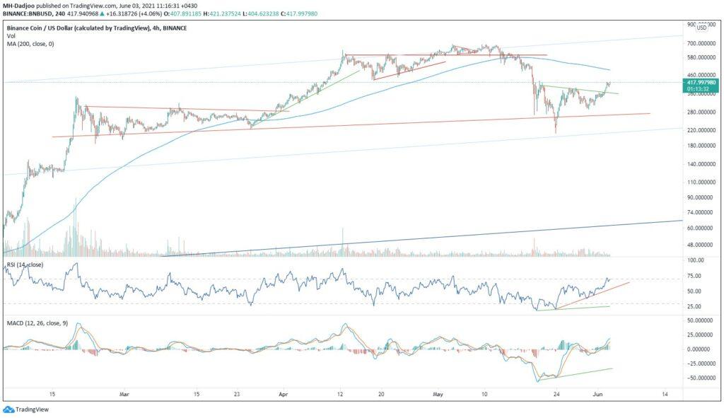 نمودار تحلیل تکنیکال ارز دیجیتال بایننس کوین