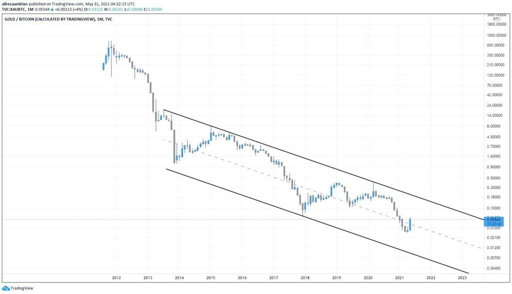 نمودار جفت ارز طلا / بیت کوین (XAUBTC )تایم فریم ماهانه (M)