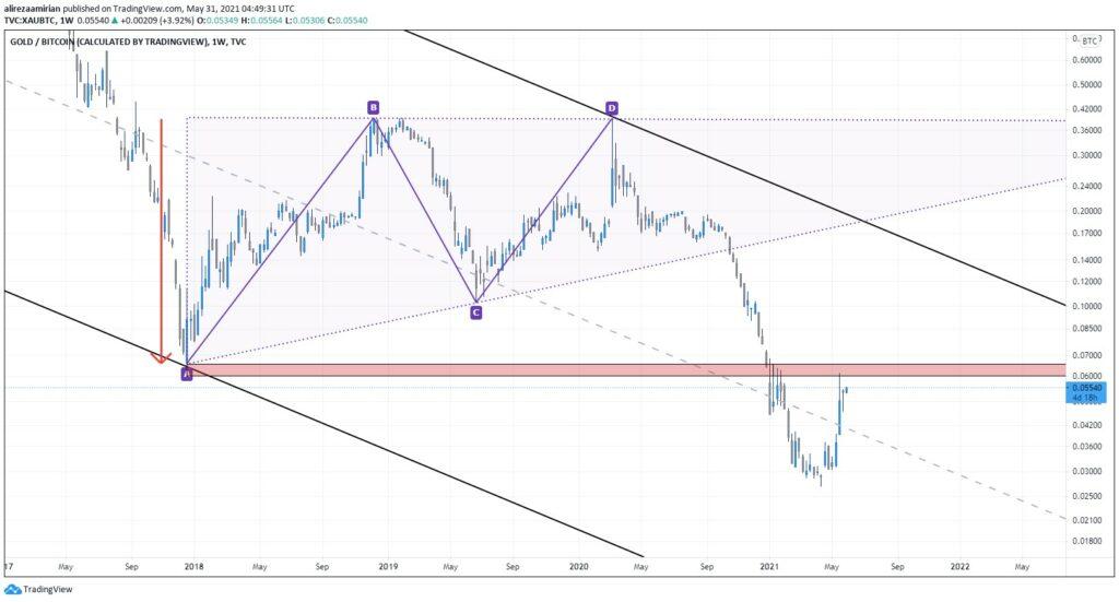 نمودار جفت ارز طلا / بیت کوین (XAUBTC )تایم فریم هفتگی (W)