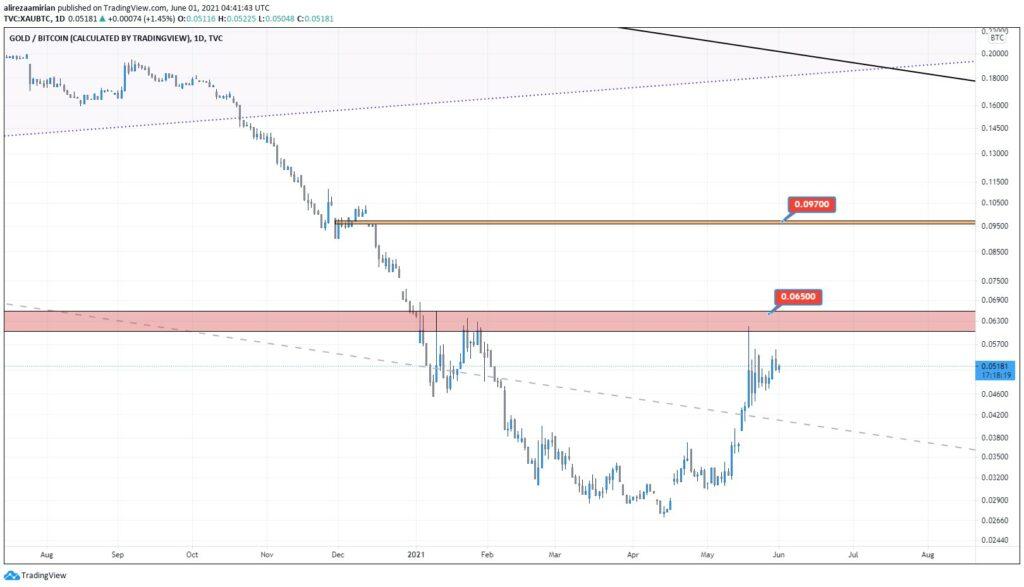 نمودار جفت ارز طلا / بیت کوین (XAUBTC )تایم فریم روزانه (D)