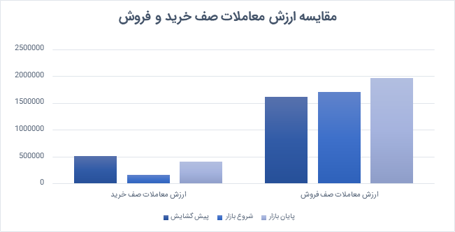 در بازار امروز چه گذشت؟ | چهارشنبه 9 تیر ماه  1400 ارزش صفهای خرید و فروش