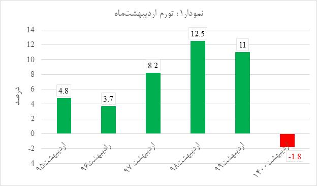 تحلیل و بررسی قیمت مسکن خرداد 1400   آِیا قیمت مسکن کاهش خواهد یافت؟   تحلیل با سیگنال