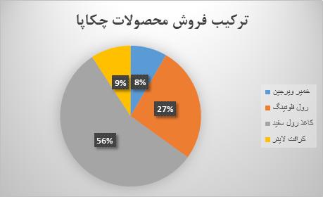 تحلیل بنیادی گروه صنایع کاغذ پارس(چکاپا) | 18 خرداد 1400