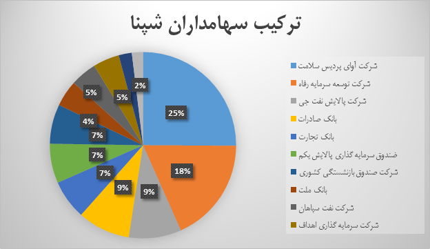 نگاهی به وضعیت بنیادی پالایش نفت اصفهان(شپنا)   25 خرداد 1400