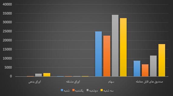 در بازار امروز چه گذشت؟   چهارشنبه 26 خرداد 1400 تحلیل بازار سرمایه