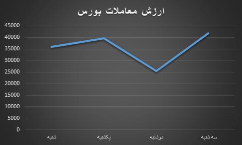 ارزش معاملات بازار بورس و فرابورس در طی هفته