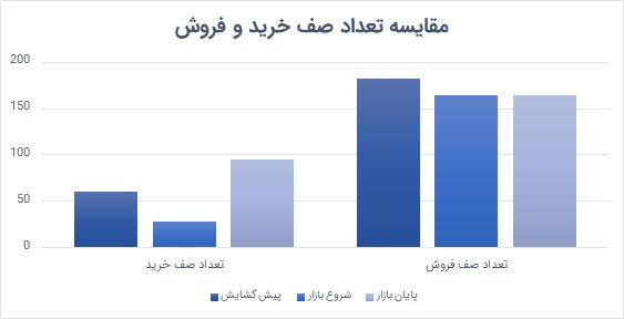 گزارش روزانه بازار سرمایه | 1 تیر 1400