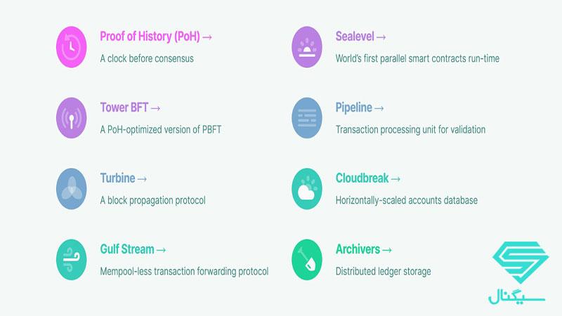 سولانا برای رسیدن به اهداف خود از 8 برنامهی جدید استفاده کرده است