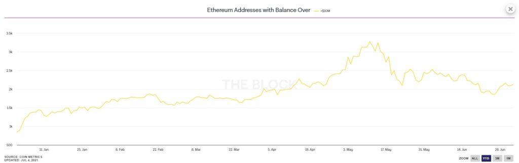 تغییرات تعداد آدرسهای کیف پول با دارایی بیش از 10 میلیون واحد ETH تحلیل تکنیکال اتریوم (ETH)   14 تیر 1400