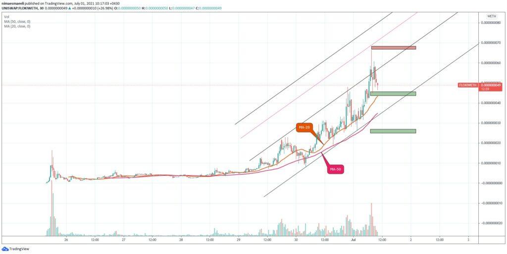 نمودار تحلیل تکنیکال قیمت ارز دیجیتال فلوکیاینو