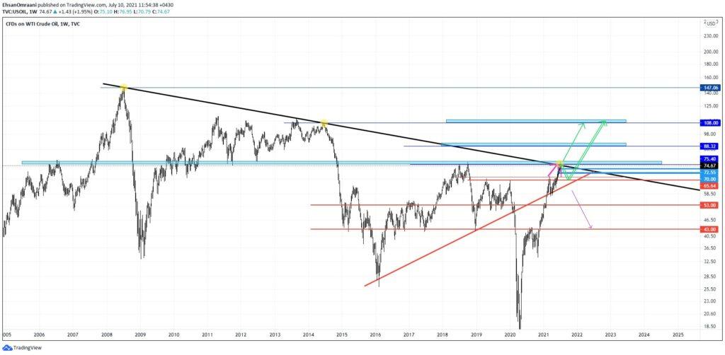 نمودار هفتگی تحلیل قیمت نفت چه زمانی به نفت 100 دلاری خواهیم رسید؟