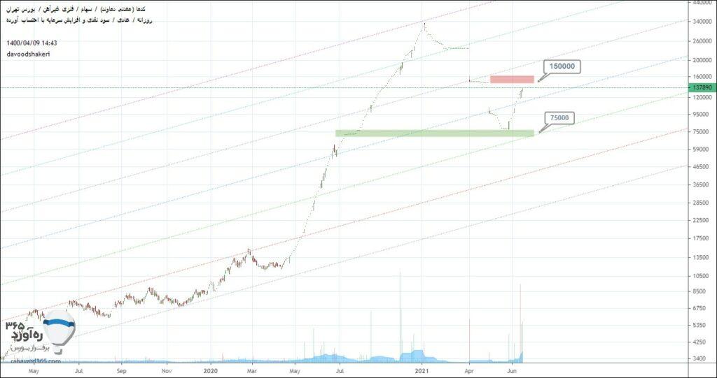 نمودار تحلیل تکنیکال قیمت کدما