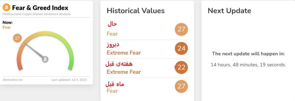 شاخص ترس و طمع (Fear and Greed) را چگونه محاسبه کنیم؟