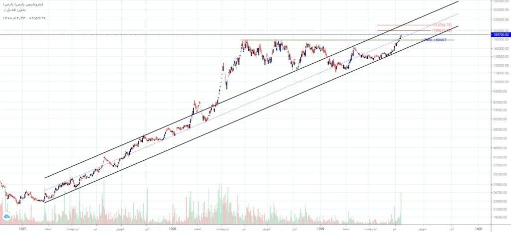 نمودار تحلیل تکنیکال پارس روزانه، غیر لگاریتمی، تعدیل عملکردی