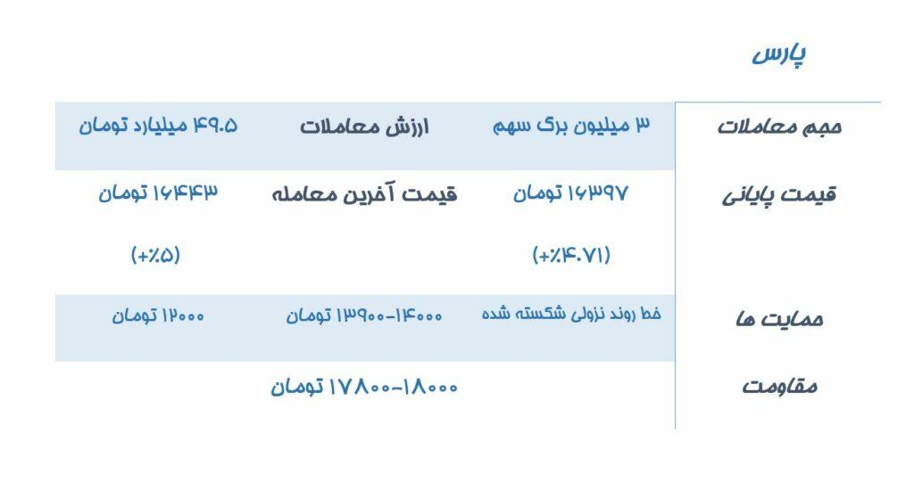 تحلیل نماد بورسی پارس